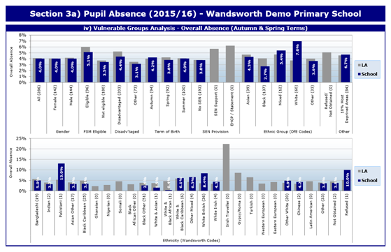 Super School Profile – Primary