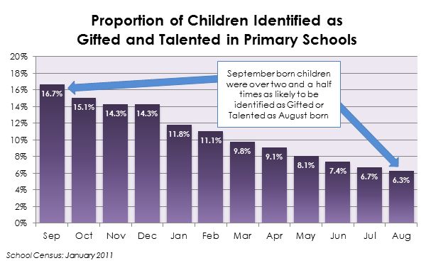 Gfted and talented in primary schools