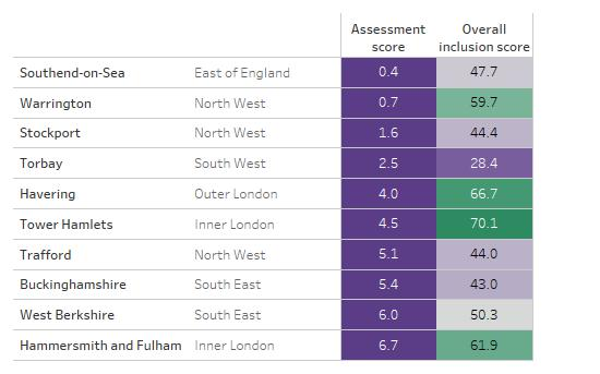 Table showing the ten LA areas with the lowest assessment scores, alongside their overall inclusion scores