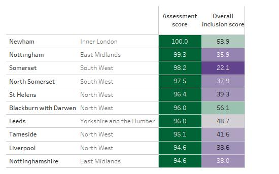 Table showing the ten LA areas with the highest assessment scores, alongside their overall inclusion scores