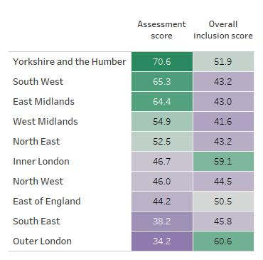Table showing regional assessment scores alongside regional overall inclusion scores