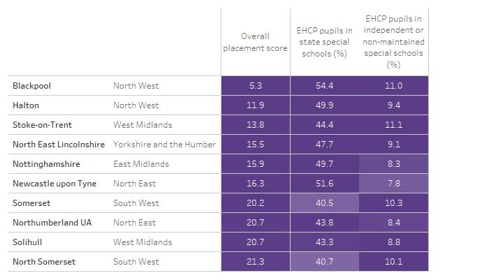 Table showing ten LA areas with the lowest placement scores, alongside the underlying data