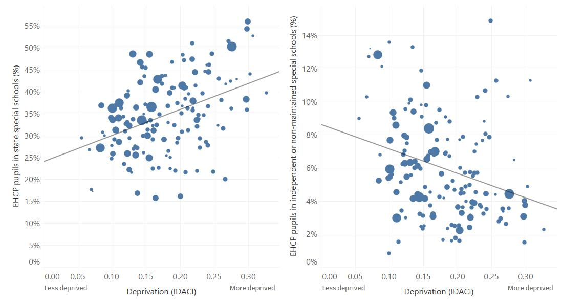 Graphs showing the relationship between deprivation and school placement