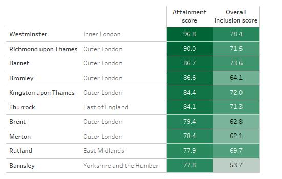 Table showing ten LA areas with the highest attainment scores, alongside their overall inclusion scores