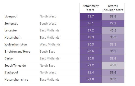 Table showing ten LA areas with the lowest attainment scores, alongside their overall inclusion scores