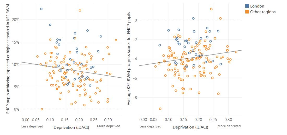 Graphs showing the relationship between deprivation and KS2 attainment and progress