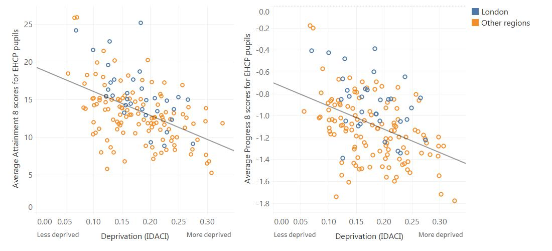 Graphs showing the relationship between deprivation and KS4 attainment and progress