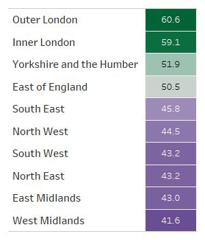 Table showing regional inclusion scores