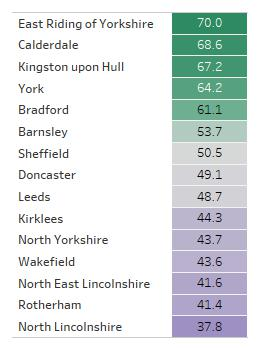 Table showing inclusion scores of local authority areas in Yorkshire and the Humber