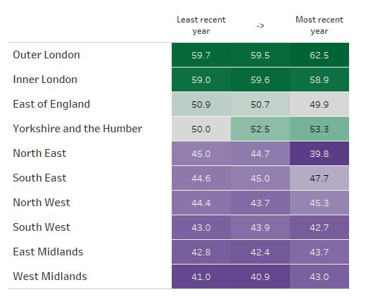 Table showing change in regional inclusion scores over the last three years