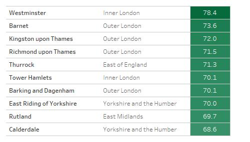 Table showing highest scoring ten local authority areas