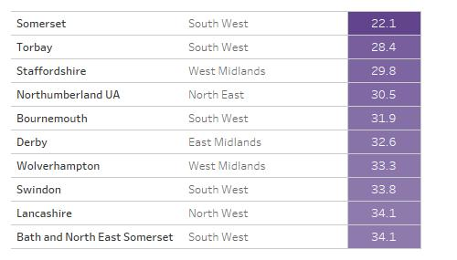 Table showing lowest scoring ten local authority areas