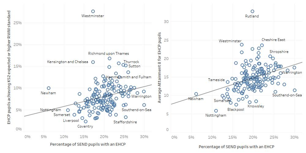 Graphs showing relationship between EHCP cohort size and KS2 and KS4 attainment