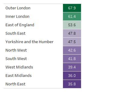 Table showing regional attainment scores