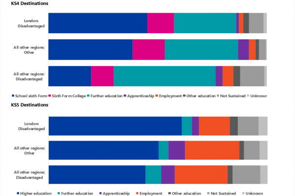 DfE Data Release: Destinations of Disadvantaged Young People