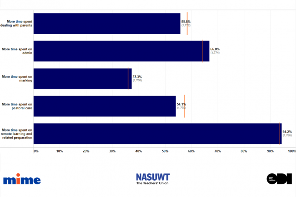 NASUWT Big Question Survey: Data Analysis and Interactive Tool